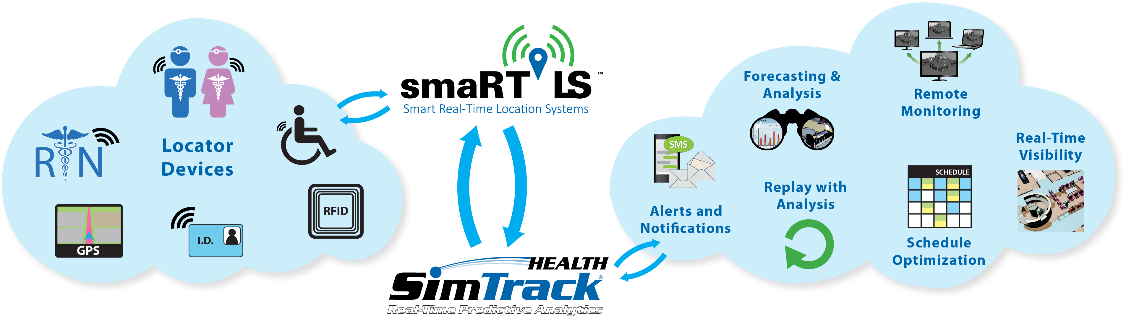 Healthcare Predictive Analytics Software, Healthcare